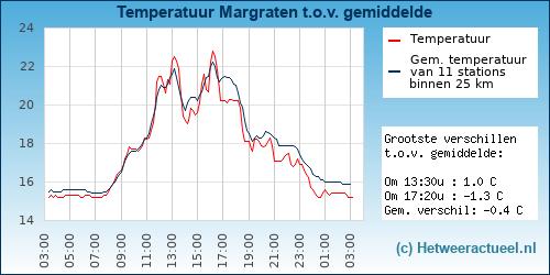 Temperatuur vergelijking Margraten