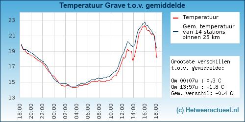 Temperatuur vergelijking Grave