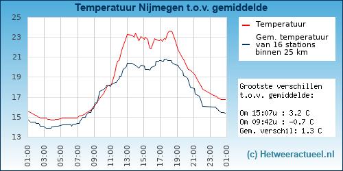 temperatuur in stad Nijmegen ten opzichte van het gemiddelde van 20 weerstations in de omgeving
