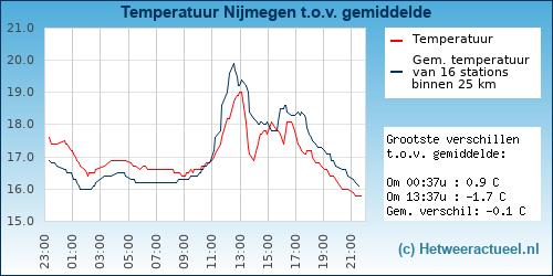 Temperatuur vergelijking Nijmegen