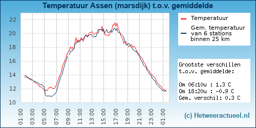 Temperatuur vergelijking Assen (marsdijk)