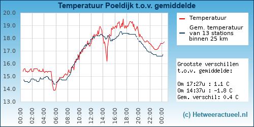 Temperatuur vergelijking Poeldijk