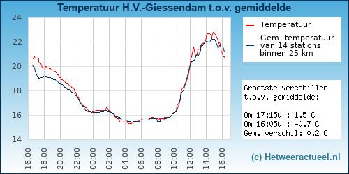 Temperatuur vergelijking Hardinxveld-Giessendam