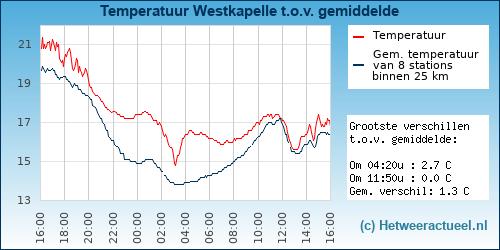 Temperatuur vergelijking Westkapelle (beatrixstraat)