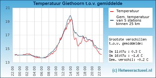Temperatuur vergelijking Giethoorn
