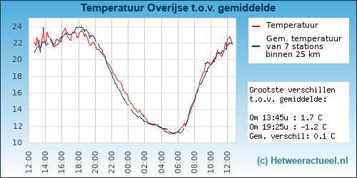 Temperatuur vergelijking Overijse