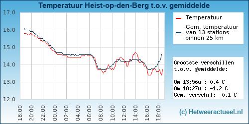 Temperatuur vergelijking Heist-op-den-Berg