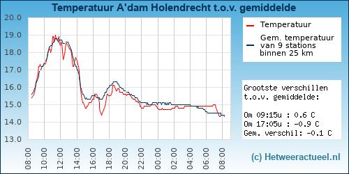 Temperatuur vergelijking Amsterdam Holendrecht