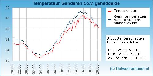 Temperatuur vergelijking Genderen