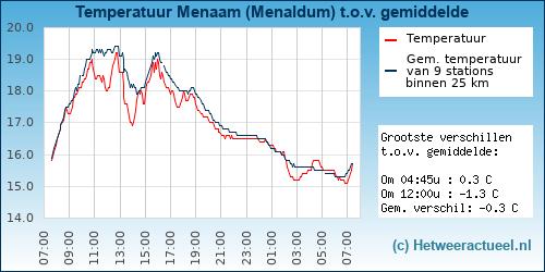 Temperatuur vergelijking Menaam (Menaldum)