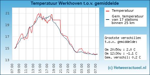 Temperatuur vergelijking Werkhoven