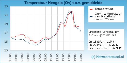 Temperatuur vergelijking Haaksbergen (noord)