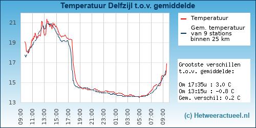 Temperatuur vergelijking Delfzijl