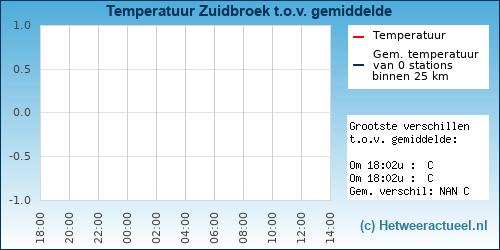 Temperatuur vergelijking Zuidbroek
