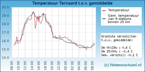 Temperatuur vergelijking Ternaard