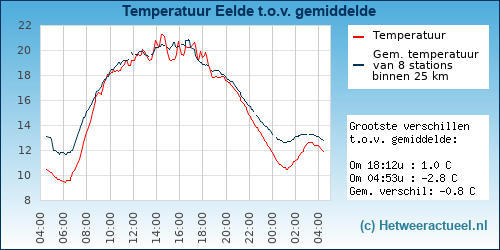 Temperatuur vergelijking Eelde