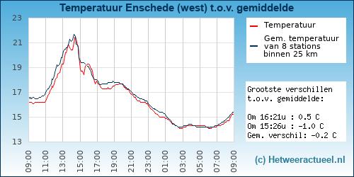 Temperatuur vergelijking Enschede (west)