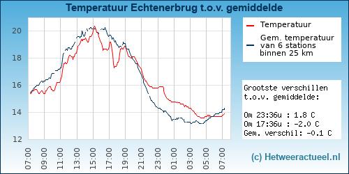 Temperatuur vergelijking Echtenerbrug