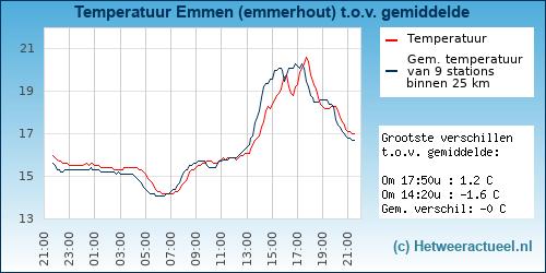 Temperatuur vergelijking Emmen (emmerhout)