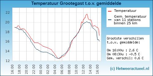 Temperatuur vergelijking Grootegast