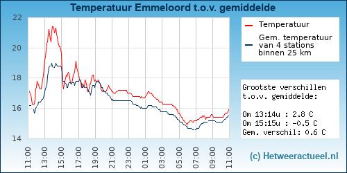 Temperatuur vergelijking Emmeloord