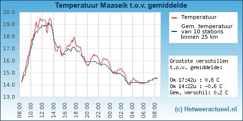 Temperatuur vergelijking Maaseik