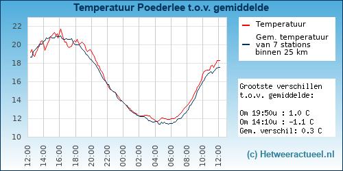 Temperatuur vergelijking Poederlee