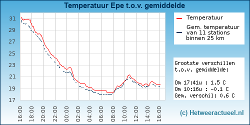 Temperatuur vergelijking Epe