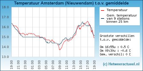 Temperatuur vergelijking Amsterdam (Nieuwendam)