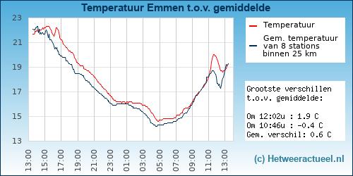 Temperatuur vergelijking Emmen (Rietlanden)