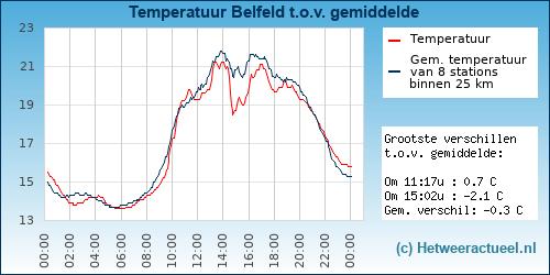 Temperatuur vergelijking Belfeld