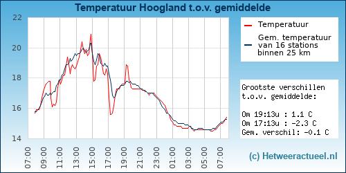 Temperatuur vergelijking Hoogland