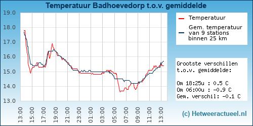 Temperatuur vergelijking Badhoevedorp
