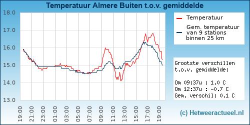 Temperatuur vergelijking Almere Buiten
