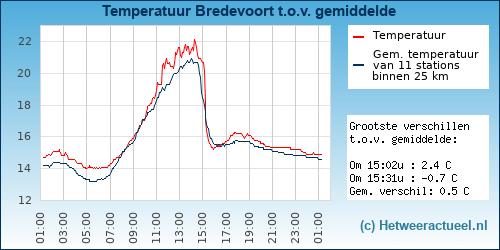 Temperatuur vergelijking Bredevoort