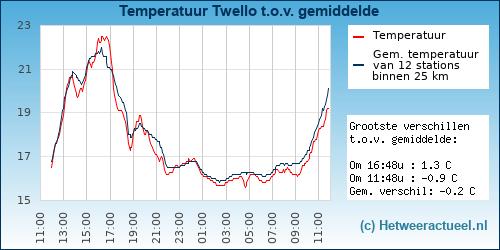 Temperatuur vergelijking Twello