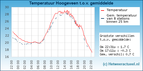 Temperatuur vergelijking Hoogeveen (Krakeel)