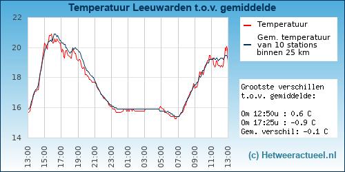Temperatuur vergelijking Leeuwarden