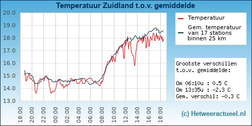 Temperatuur vergelijking Zuidland