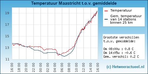 Temperatuur vergelijking Maastricht