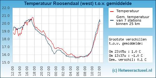Temperatuur vergelijking Roosendaal (west)