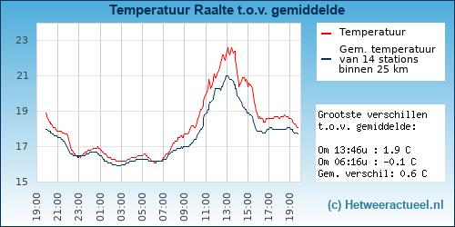 Temperatuur vergelijking Raalte
