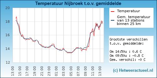 Temperatuur vergelijking Nijbroek