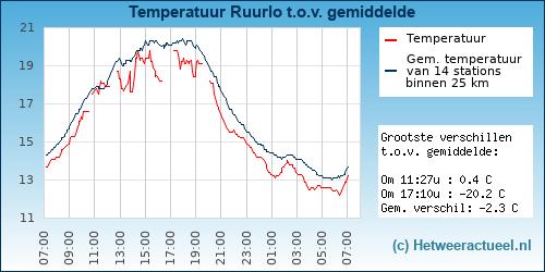Temperatuur vergelijking Ruurlo (Ruurlosebroek)