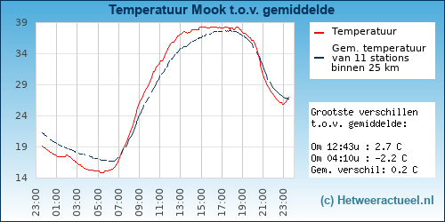 Temperatuur vergelijking Mook