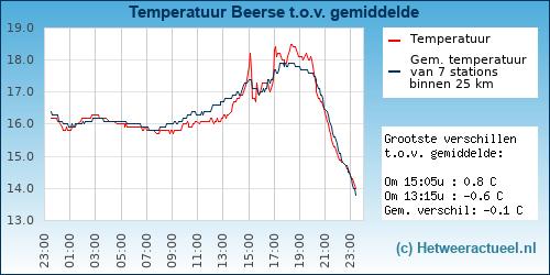 Temperatuur vergelijking Beerse