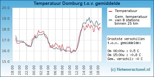 Temperatuur vergelijking Domburg