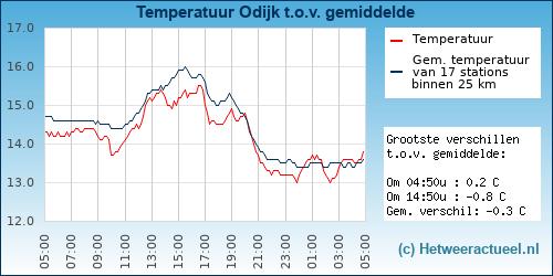 Temperatuur vergelijking Odijk