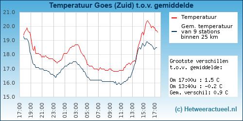 Temperatuur vergelijking Goes (Zuid)