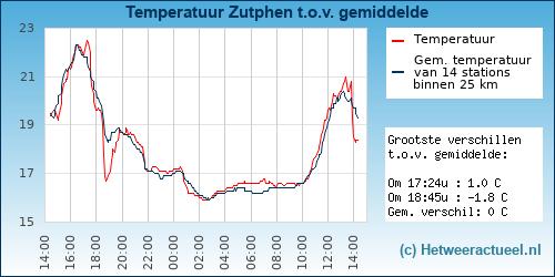 Temperatuur vergelijking Zutphen
